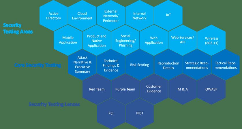K logix Testing Services
