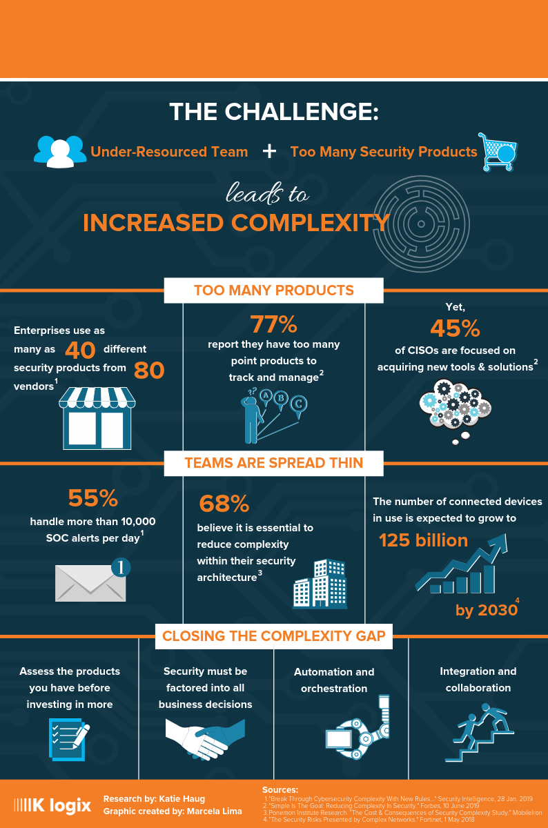 Reducing Complexity Infographic